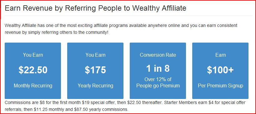 Image showing the commissions paid by Wealthy Affiliate for My honest wealthy affiliate review