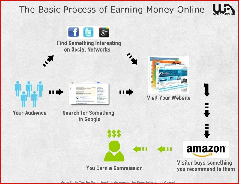 Image showing the basic process of earning money online for My honest wealthy affiliate review