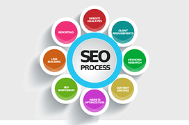 seo process rerpesented by circles as How Wealthy Affiliate Has Helped Me in a Year with My Struggles to Succeed Online