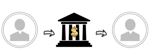 Representation of a bank and arrows pointing from a man to it and from it to another man to signify getting paid.