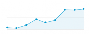 A graph showing increasing web traffic