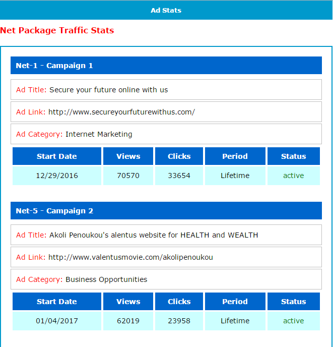 Stats of some of my ads on NET4