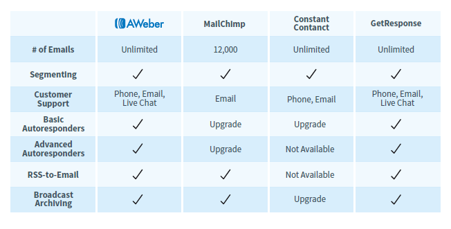 A comparison table to show How does Aweber compare with its competitors?