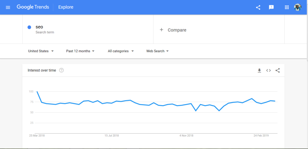 Google trends for seo for 37 hihgly effective SEO tips for bloggers
