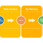 Process of keyword from SEO to money
