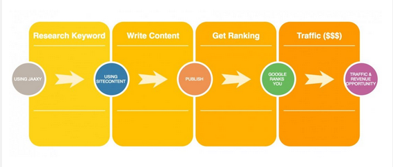All About the Keyword Research Process