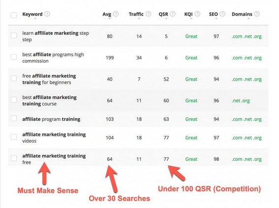 Sample search results page in Jaaxy affiliate marketing training showing keywords, traffic, competition