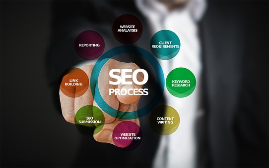 SEO process image as part of summary list of 37 highly effective SEO tips for bloggers