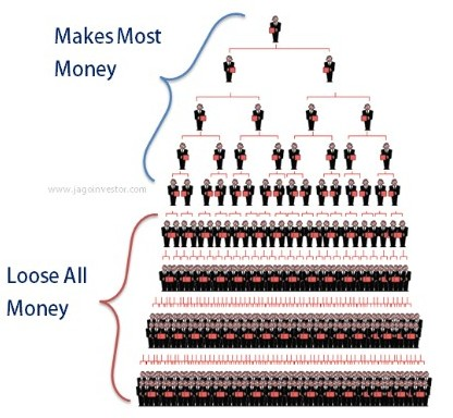 Ponzi scheme diagram