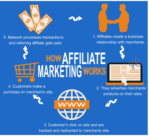 How affiliate marketing works showing the 4 parties and their roles