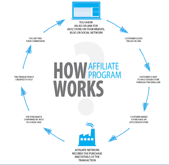 How affiliate program works