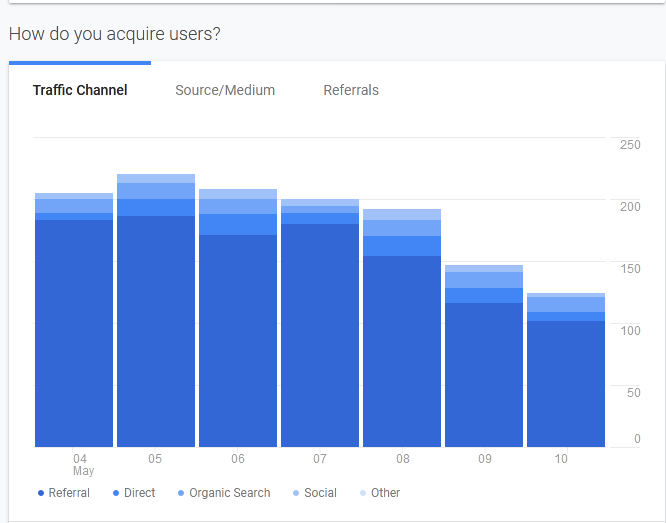 Histograms from Google analytics showing traffic