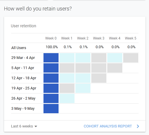 Graph in Google Analytics showing how well you retain your users