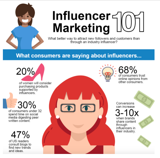 Influencer marketing 101 showing what consumers are saying about affiliate marketing