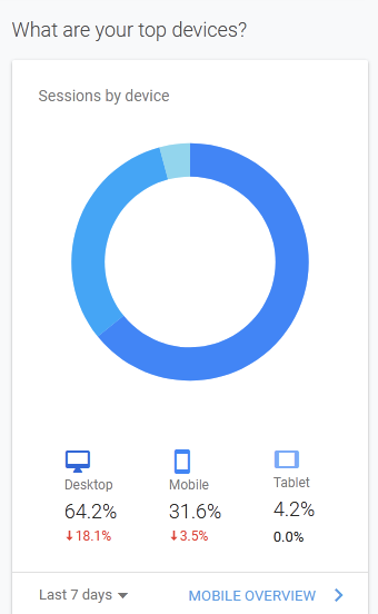 Google Analytical graph showing sessions bydevice such as tablet, iPhone, etc.