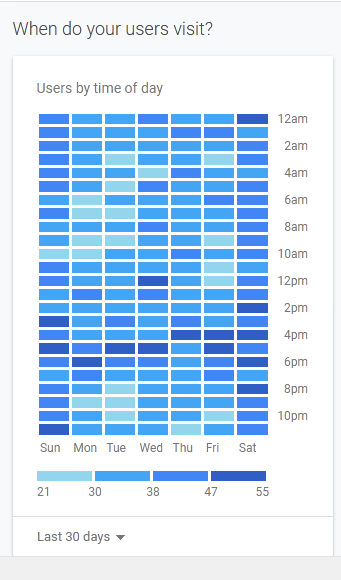 Graph showing users by time of day