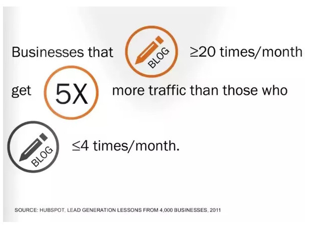 businesses that blog 20 times a month or more drive 5 times more traffic than those that do so 4 times a month or less.